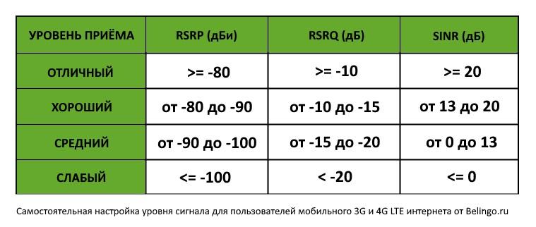 Настройка антенны параметры SINR RSRP RSRQ RSSI интернета