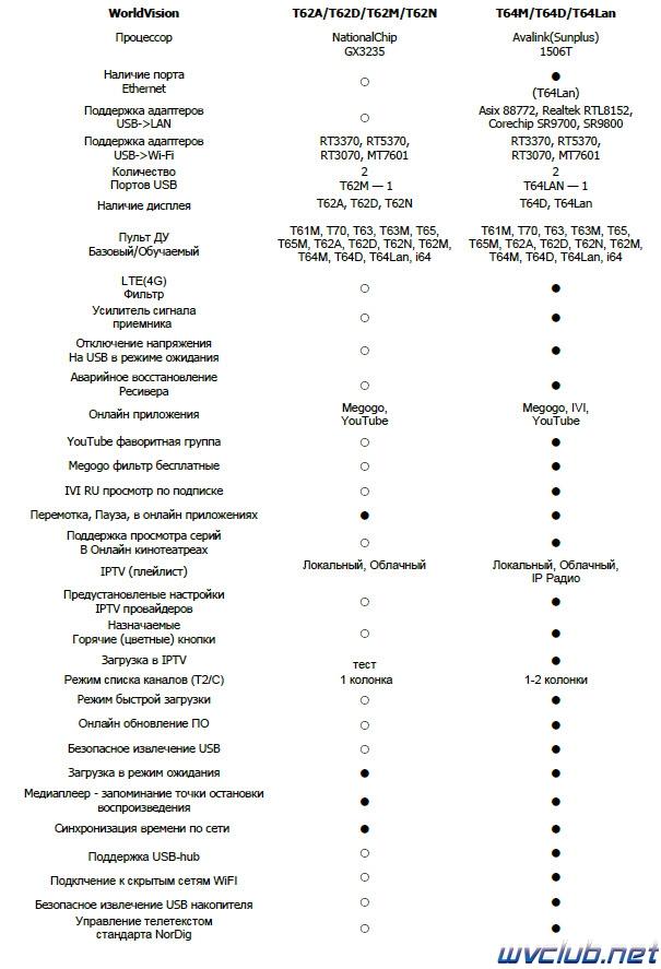 Таблица сравнения телеприставок World Vision T62D и T64D