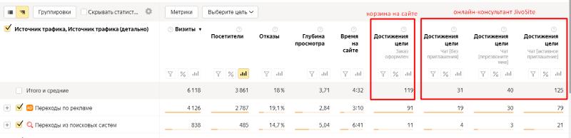 События бесплатного онлайн консультанта в Яндекс Метрике